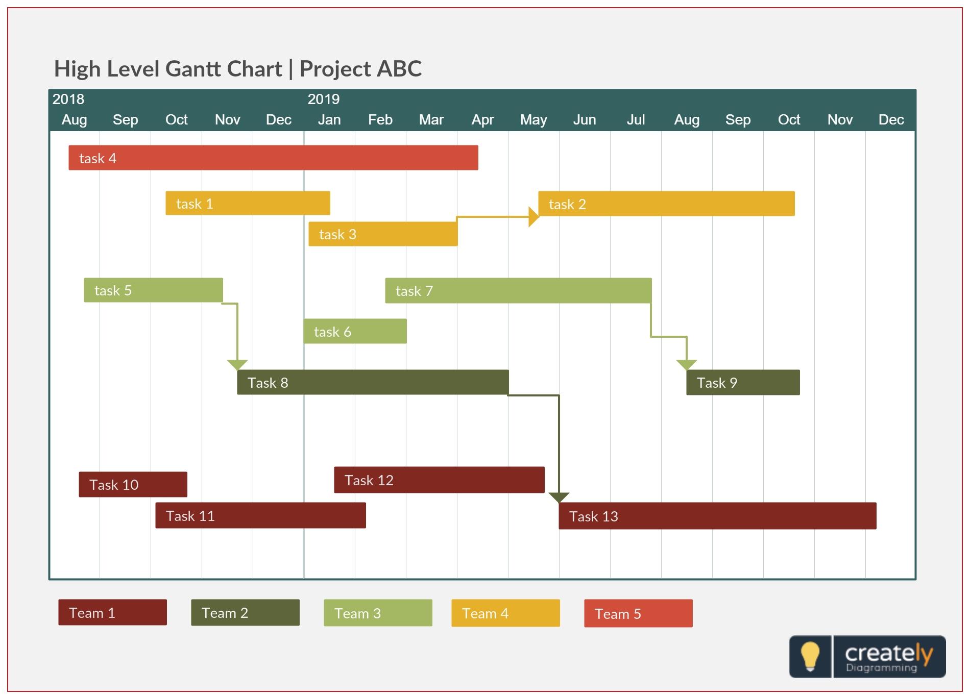 A Simple Gantt Chart Template Providing A High Level