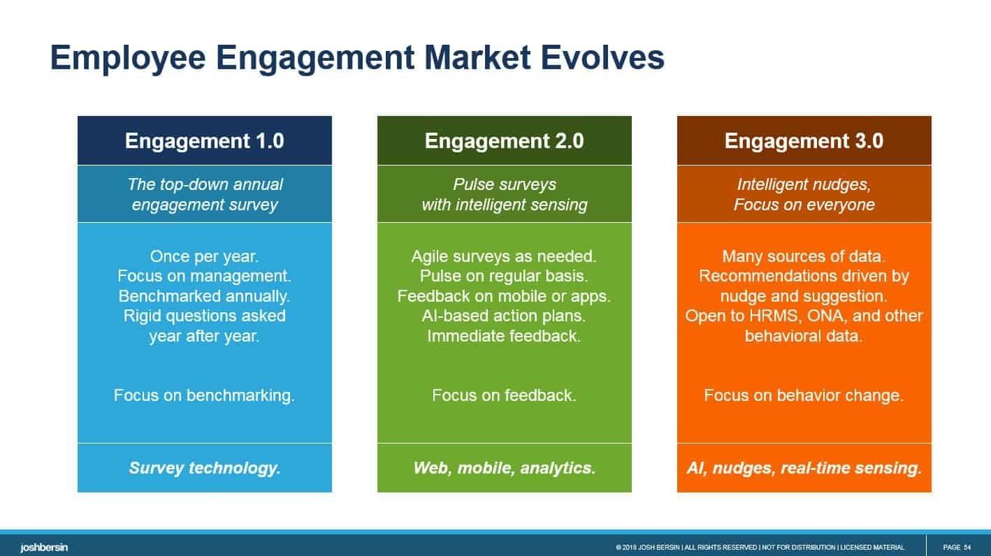 Employee Engagement 3.0: Humu Launches Nudge Engine – Josh