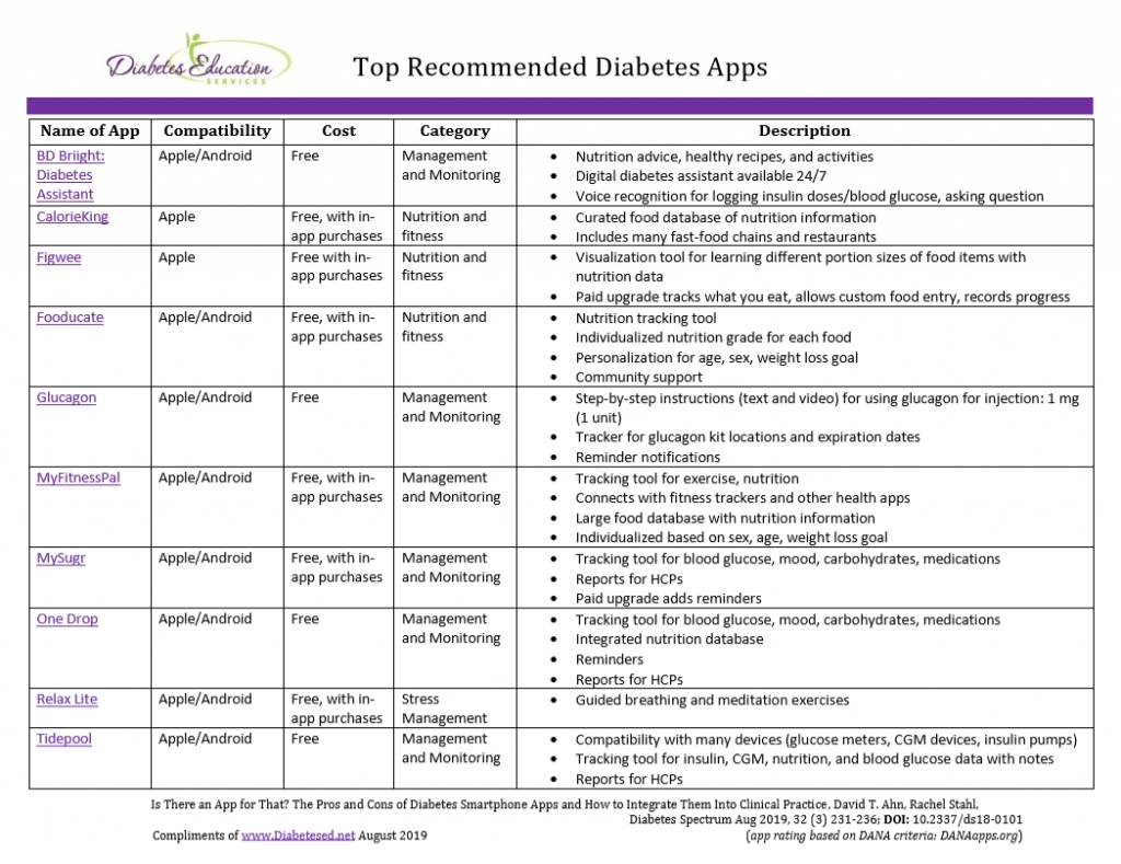 Highly Rated Apps For Diabetes - Diabetes Education Services