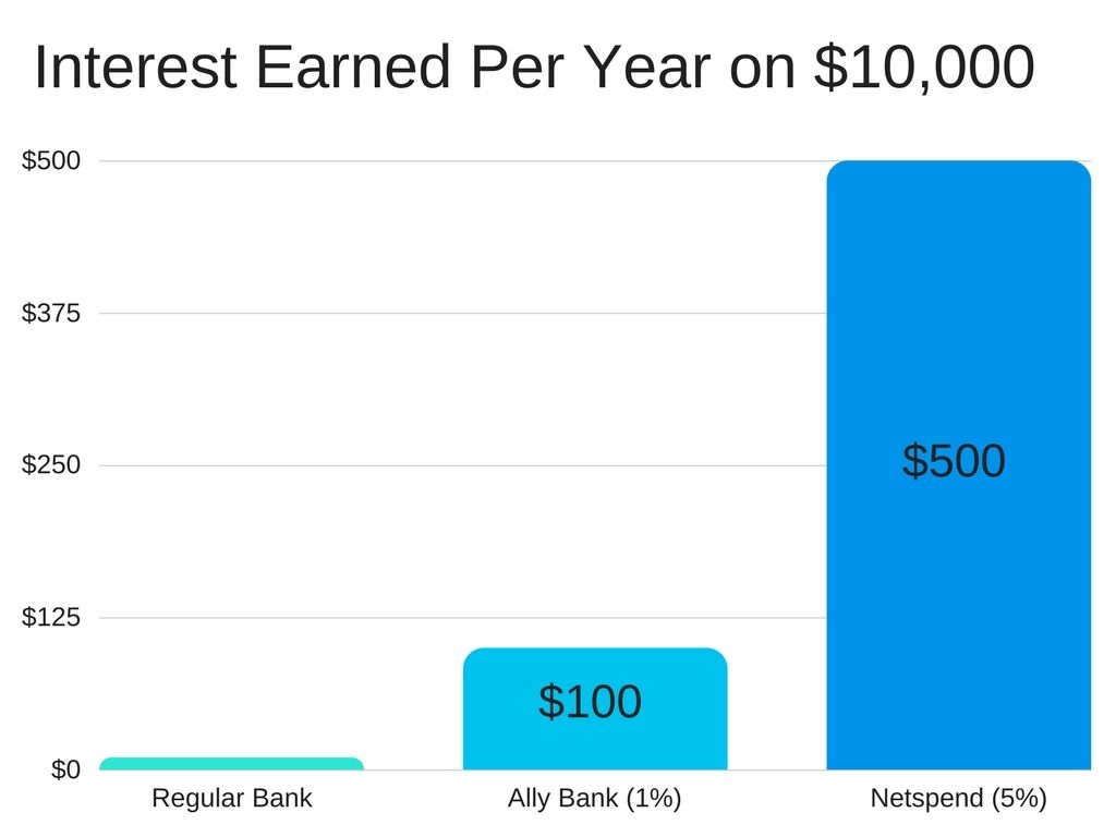 Netspend Account: 5% Interest Savings And $20 Signup Bonus