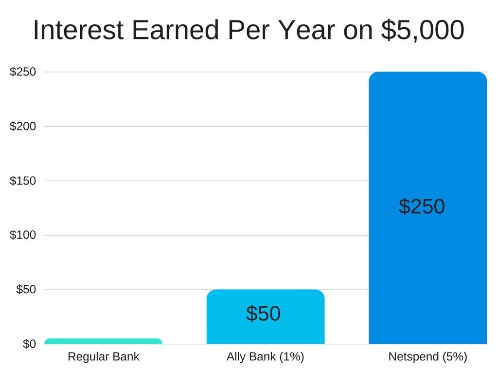 Netspend Account: 5% Interest Savings And $20 Signup Bonus