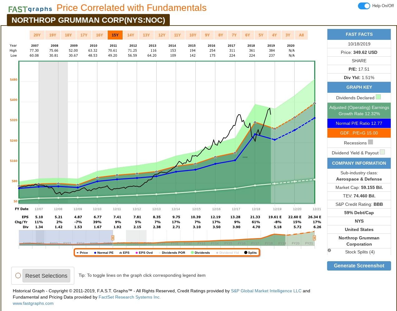Northrop Grumman: A 10-Year, Full-Cycle Analysis (Nyse:noc