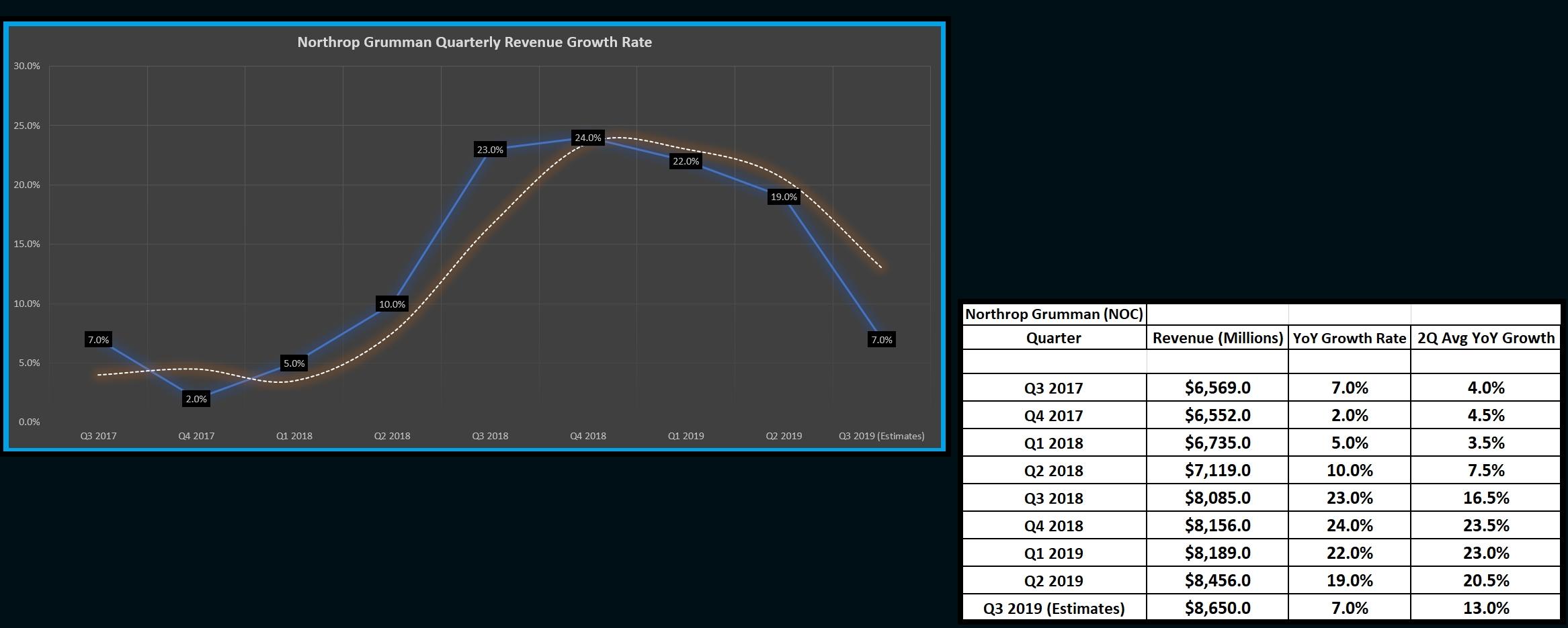 Northrop Grumman: Next Stop $400 (Nyse:noc) | Seeking Alpha