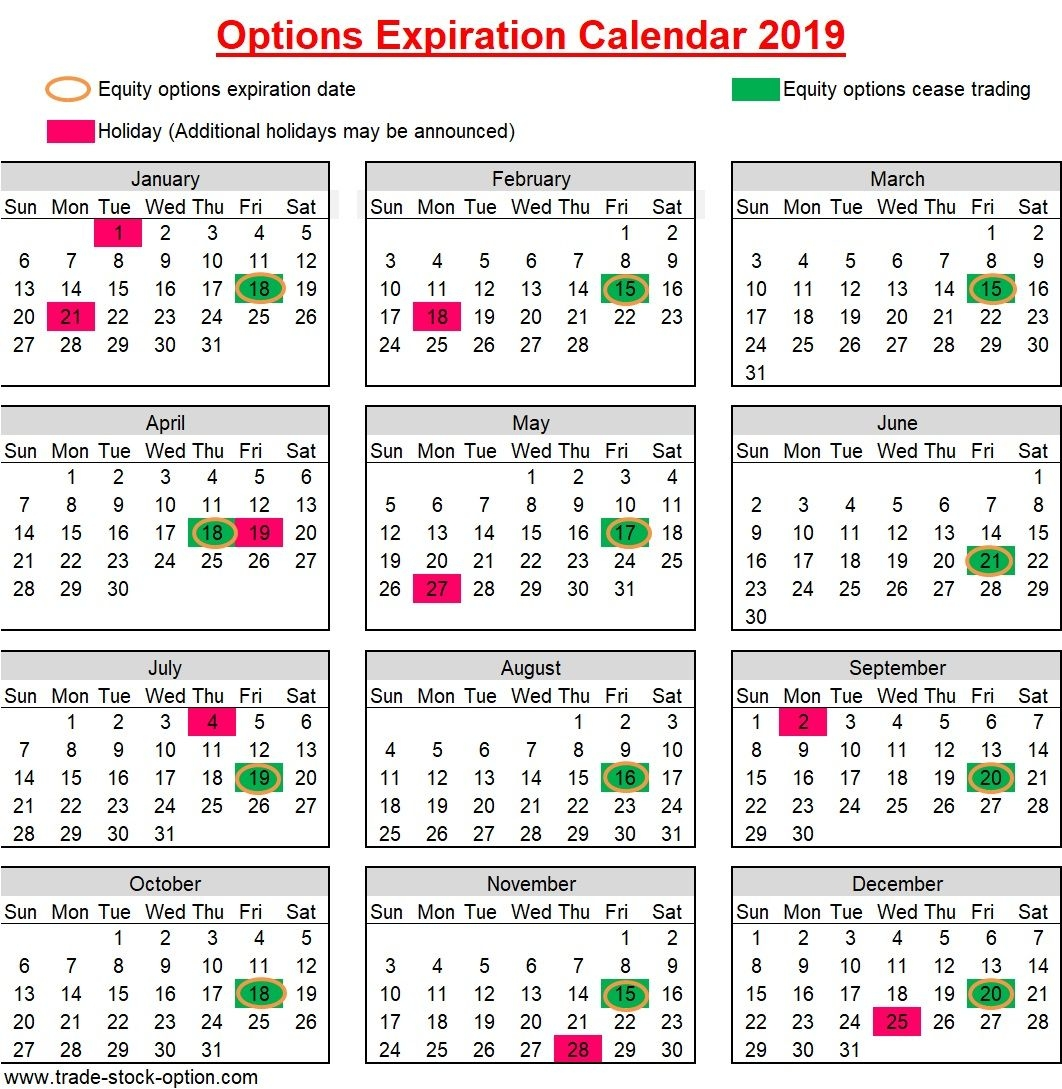 Options Expiration Date – Information You Need To Know