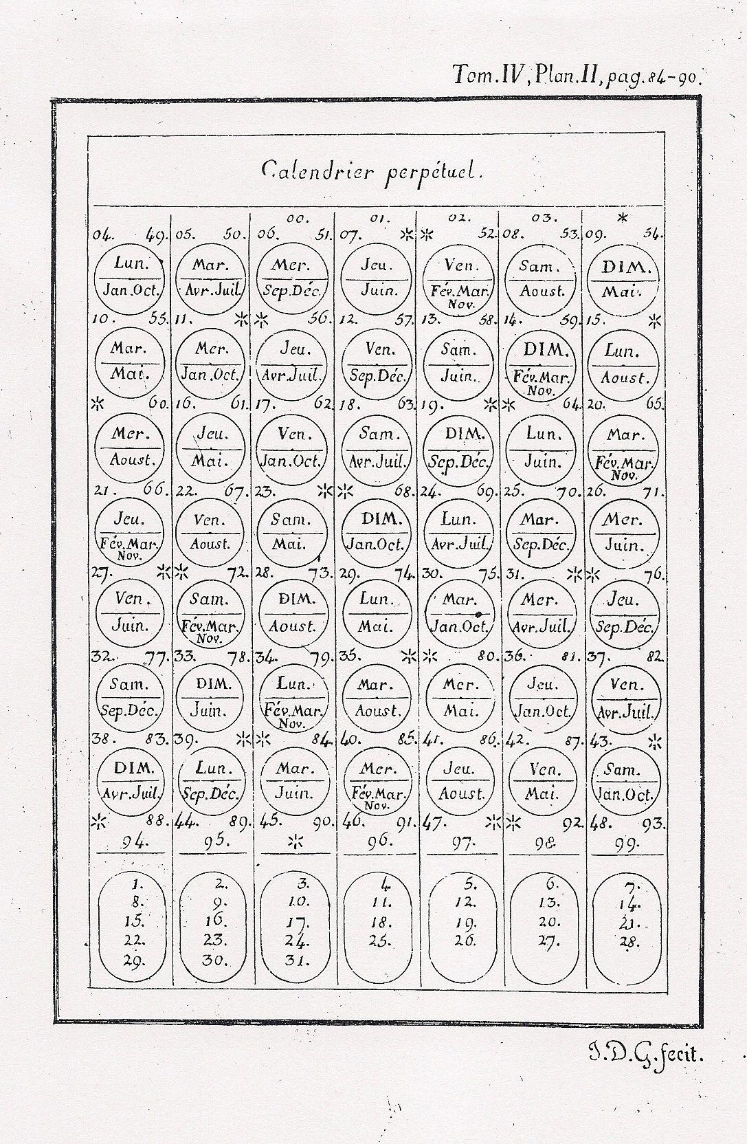 Servois' 1813 Perpetual Calendar, With An English Translation