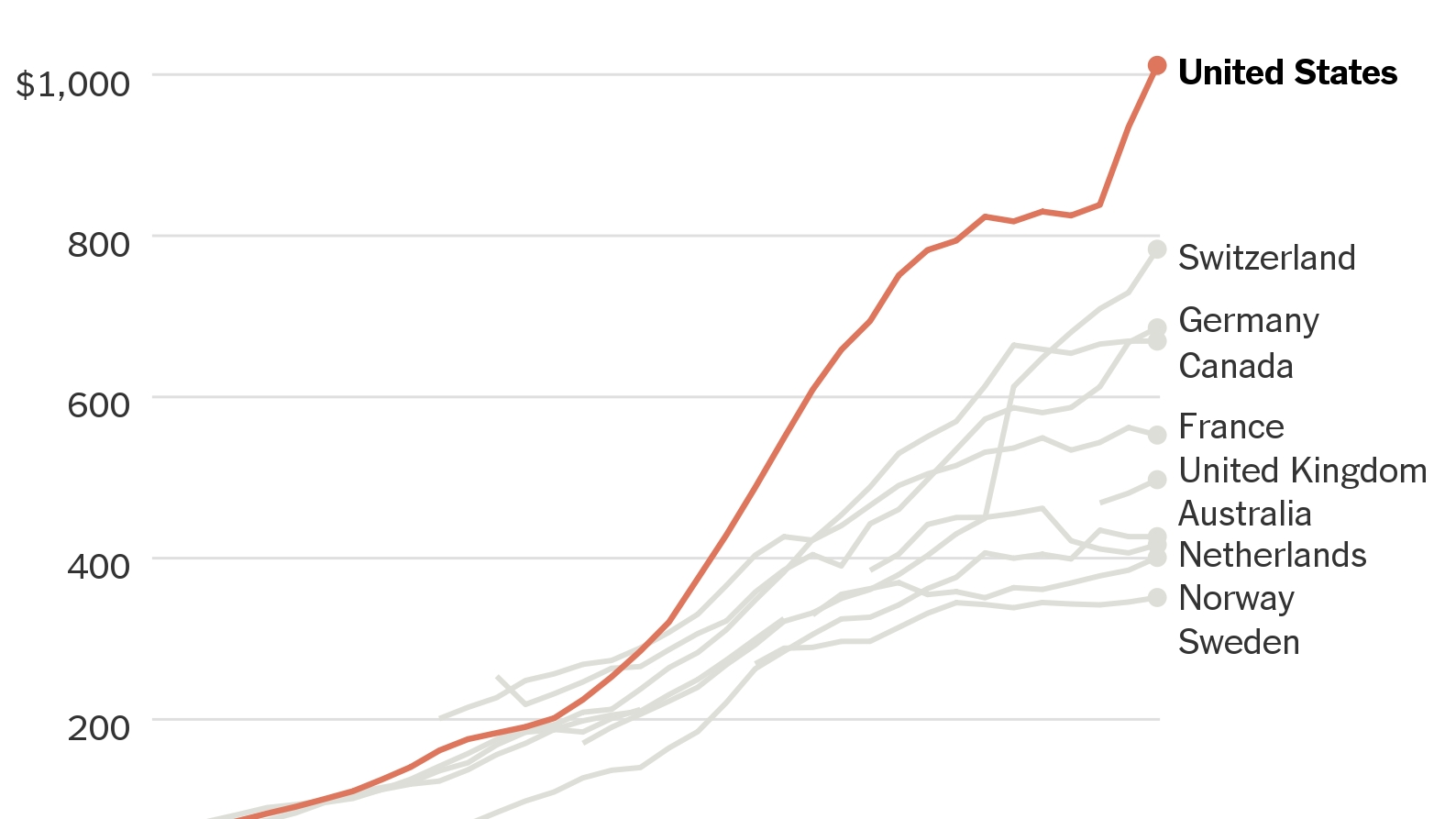 Something Happened To U.s. Drug Costs In The 1990S - The New