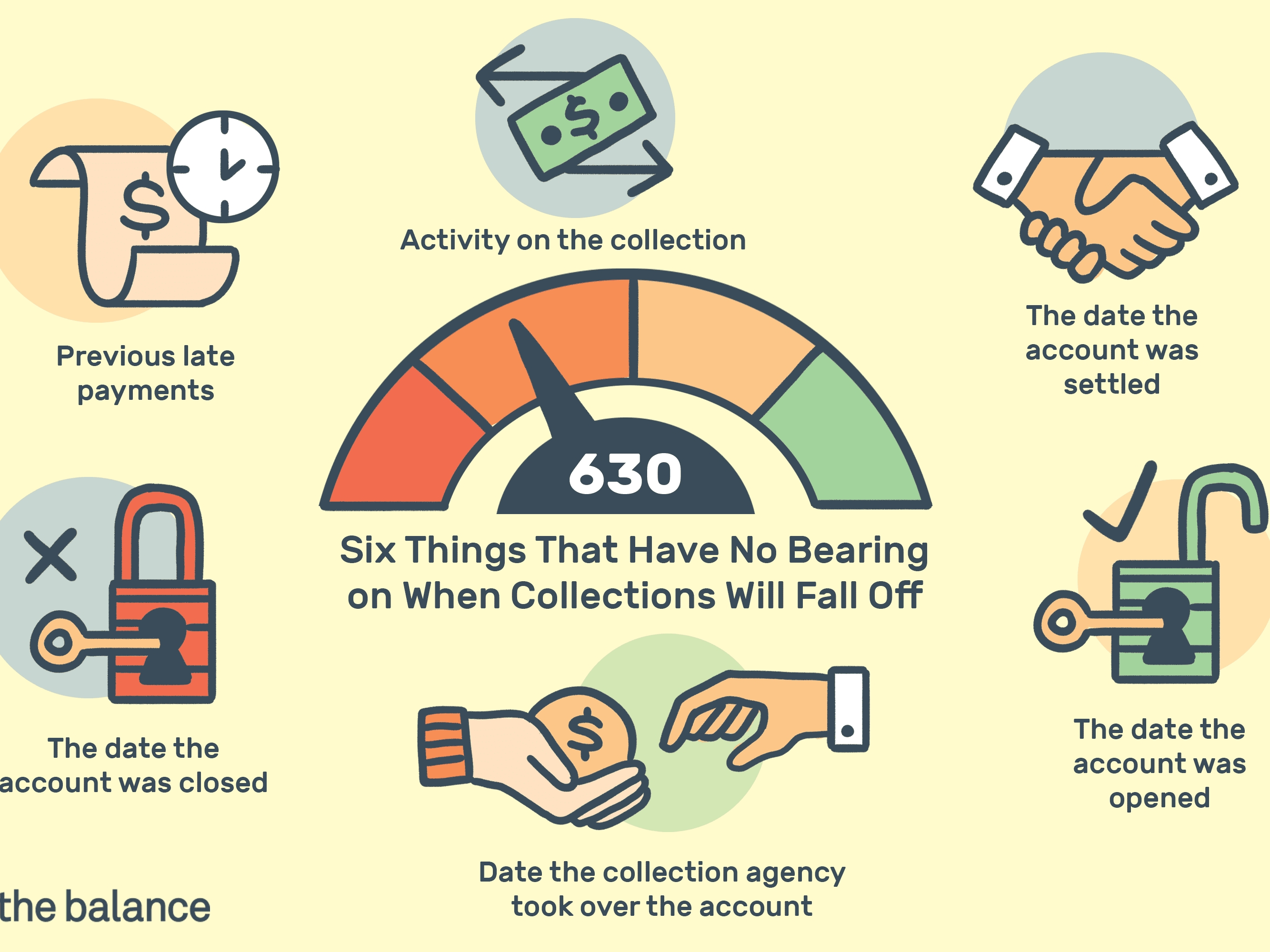 When Do Debt Collections Fall Off Your Credit Report?