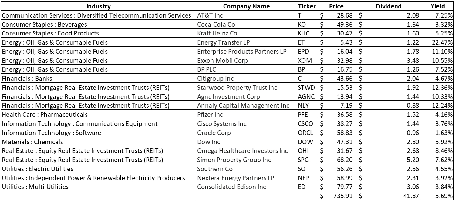 50 Weeks Of Dividends From 20 Companies Yielding 5.69% - The