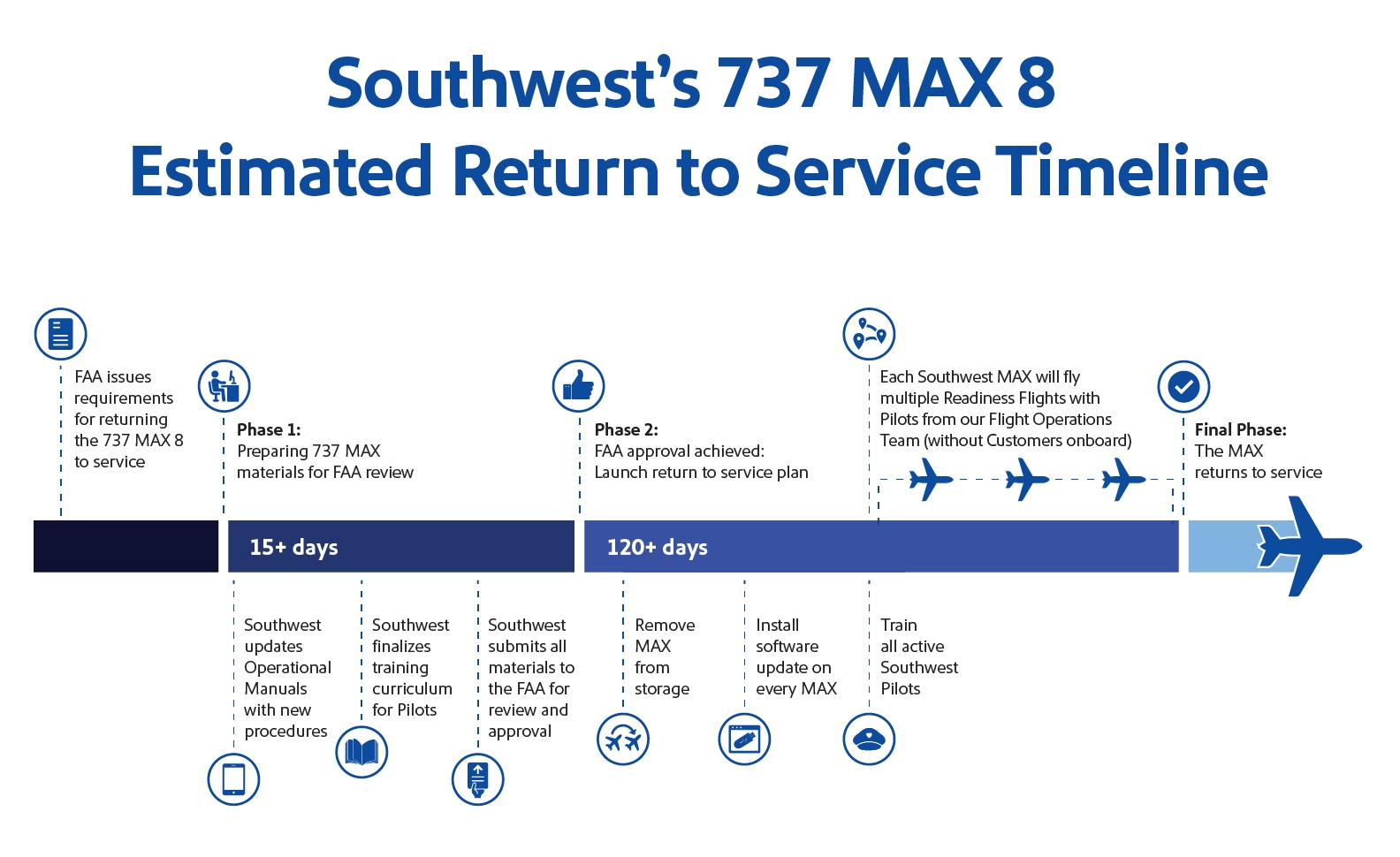 737 Max News And Updates | Southwest Airlines