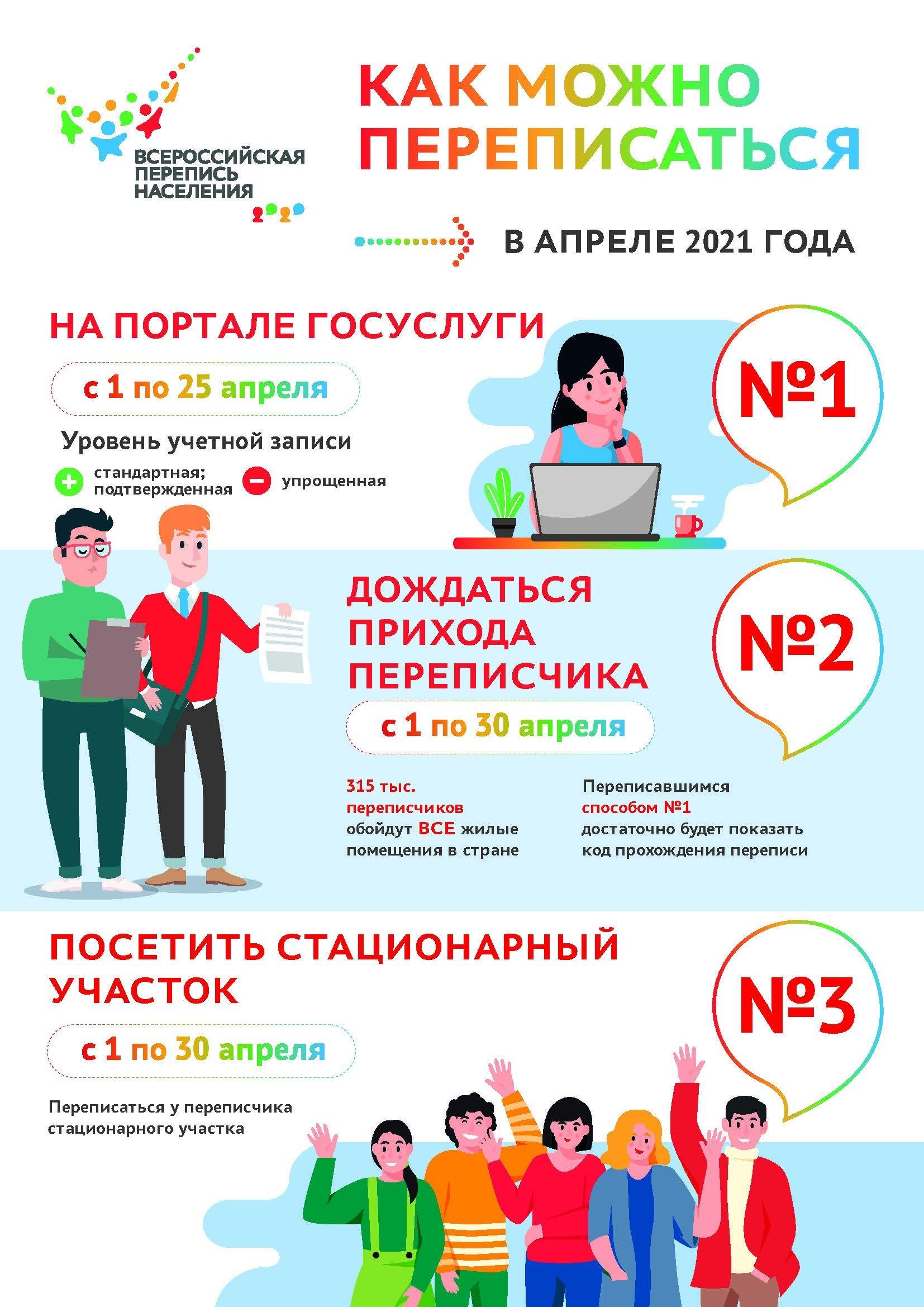 Всероссийская Перепись Населения В Апреле 2021 Года