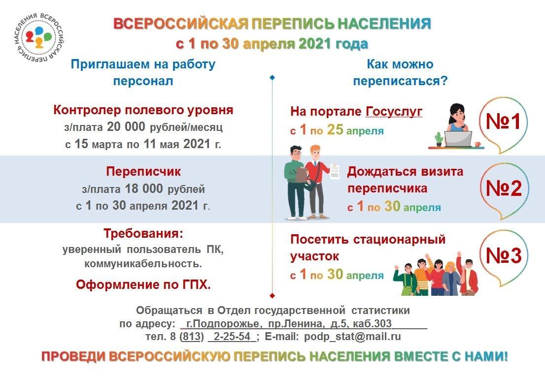 Всероссийская Перепись Населения С 1 По 30 Апреля 2021 Года