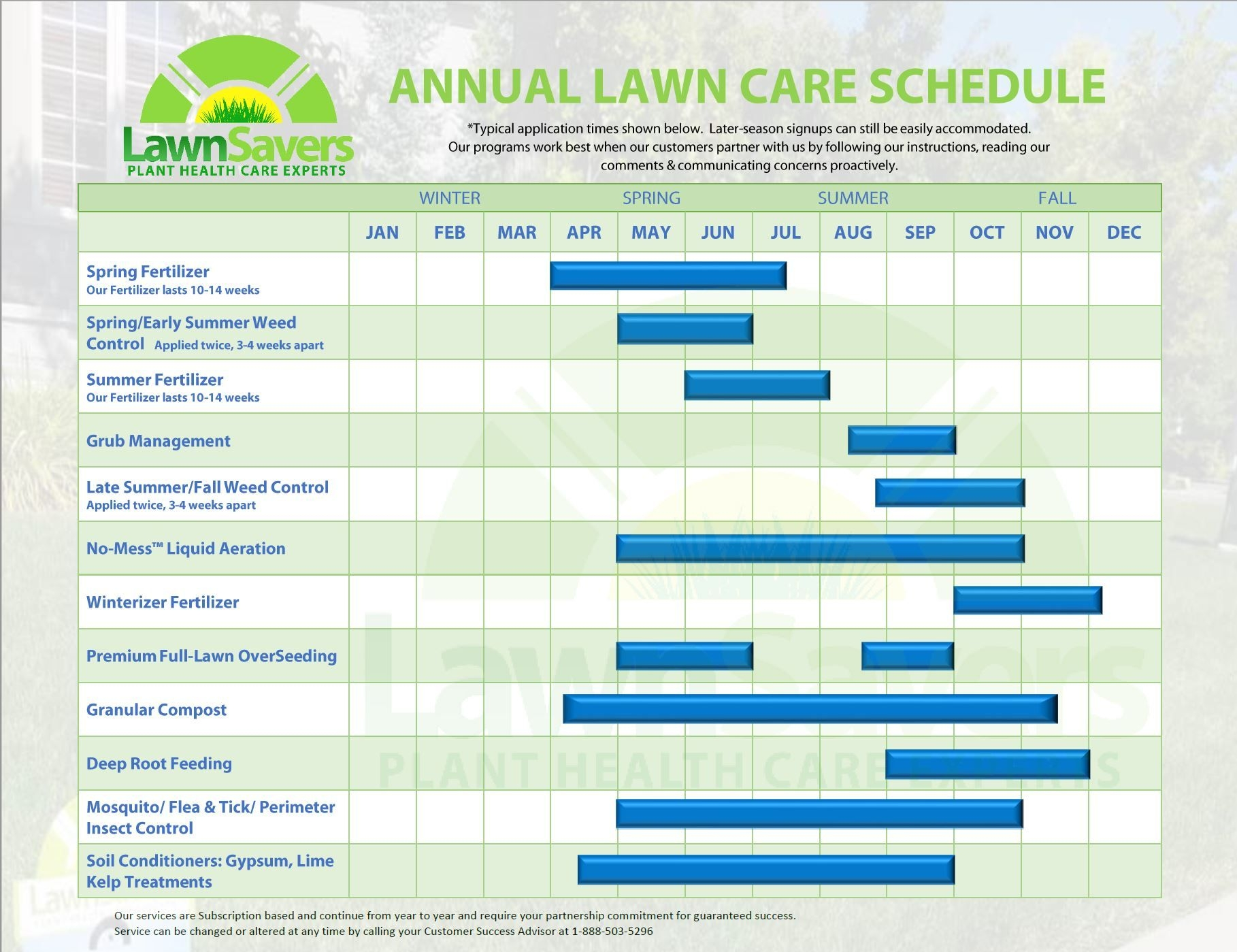 Spring Lawn Care Toronto 2018 | Monthly Lawn & Garden To-Do