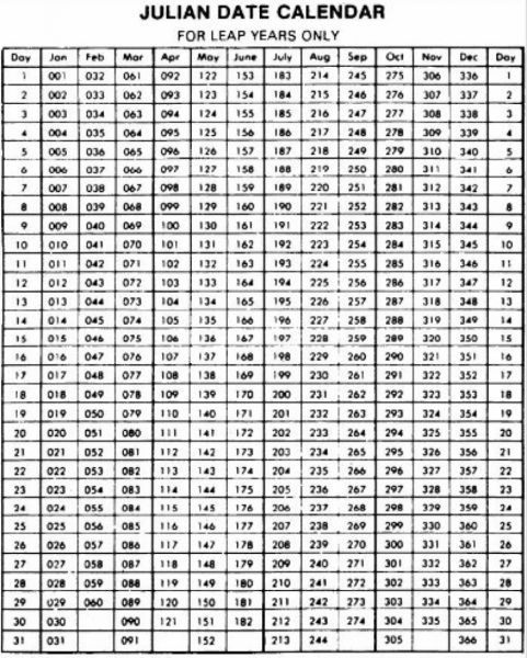 Printable Julian Calendar 2020 - Google Search | Julian