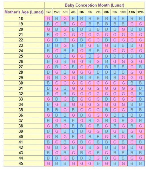 Chinese Lunar Calendar Gender Predictor | My Astrology Blog