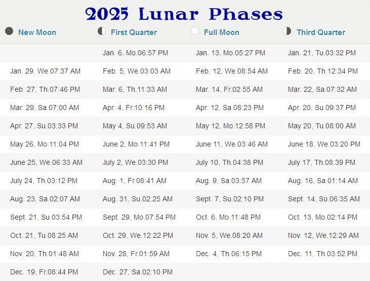 Phases Of The Moon 2020-2025 Stormfax®