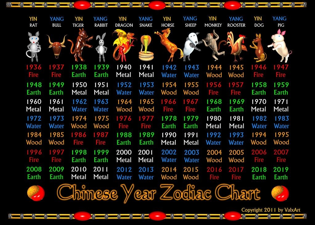 Valxart'S Chinese Zodiac Years 1936 To 2019 And Elements C